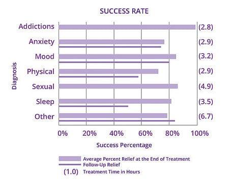 Statistik über die Erfolge der Subliminalen Therapie